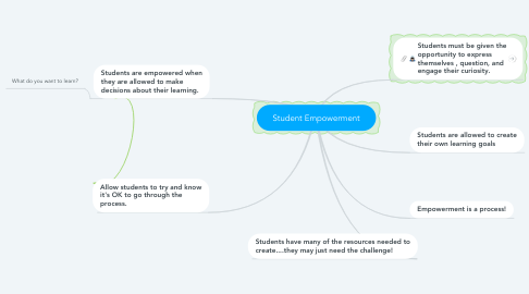 Mind Map: Student Empowerment