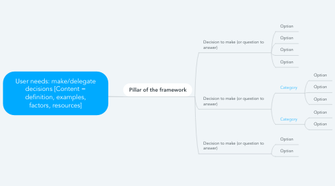 Mind Map: User needs: make/delegate decisions [Content = definition, examples, factors, resources]
