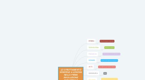Mind Map: LO SFRUTTAMENTO MINORILE A LONDRA NELLA PRIMA RIVOLUZIONE INDUSTRIALE