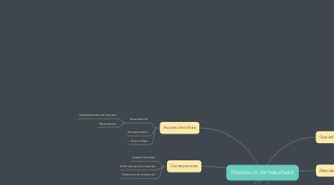 Mind Map: Fidelització del treballador
