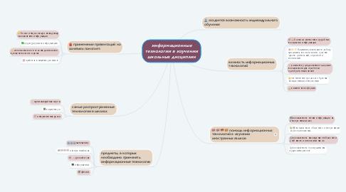 Mind Map: информационные технологии в изучении школьных дисциплин