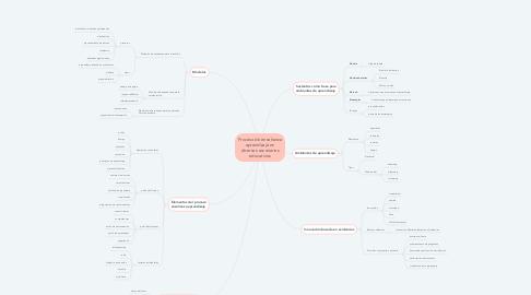 Mind Map: Proceso de enseñanza aprendizaje en diversos escenarios educativos