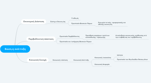 Mind Map: Βιώσιμη ανάπτυξη