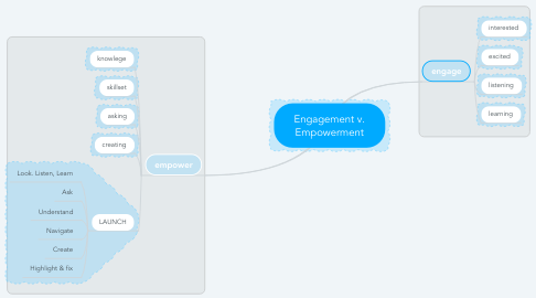 Mind Map: Engagement v. Empowerment