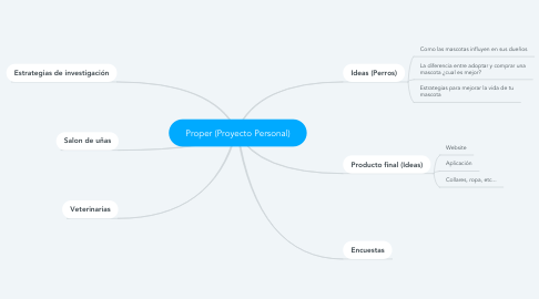 Mind Map: Proper (Proyecto Personal)