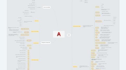 Mind Map: Herramientas y opciones  de AutoCAD
