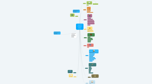 Mind Map: TITULO VIII: RÉGIMEN DISCIPLINARIO APLICABLE A LOS PROFESIONALES  DE LA ARCHIVÍSTICA DEFINICIÓN, PRINCIPIOS Y SANCIONES