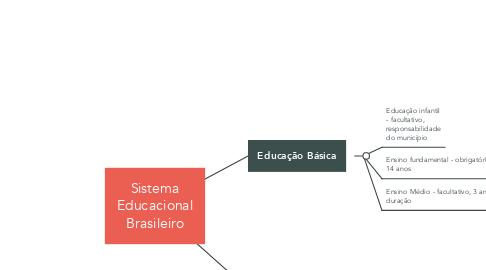 Mind Map: Sistema Educacional Brasileiro
