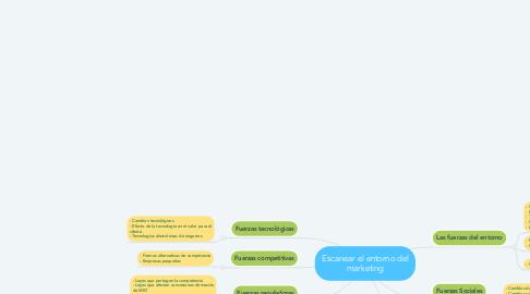Mind Map: Escanear el entorno del marketing