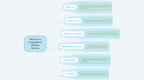 Mind Map: Morocco's Compulsory Military Service