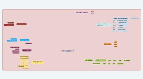 Mind Map: conceptos basicos de powerpoint leccion 1
