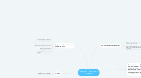 Mind Map: Evaluación Financiera de Proyectos