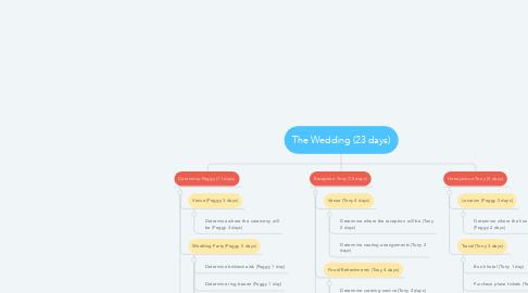 Mind Map: The Wedding (23 days)