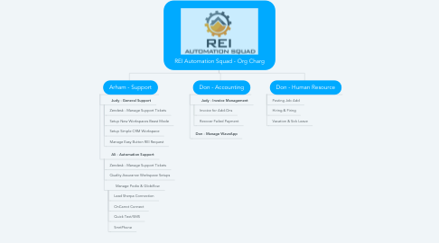 Mind Map: REI Automation Squad - Org Charg