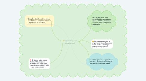 Mind Map: Introducción de la psicología de las organizaciones y psicología del trabajo