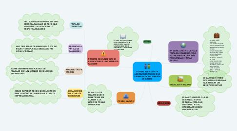 Mind Map: CUATRO ASPECTOS DE LIDERAZGO BÁSICOS QUE TRIUNFAN DE DE MANERA EFICIENTE