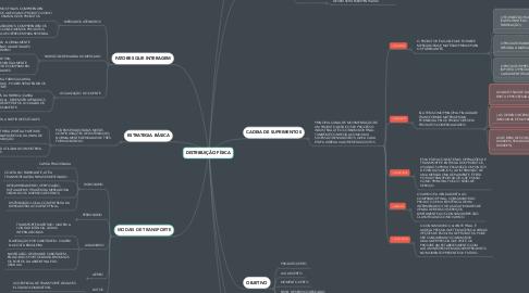 Mind Map: DISTRIBUIÇÃO FÍSICA