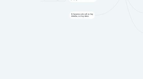 Mind Map: Concepto Matemático deAgresividad