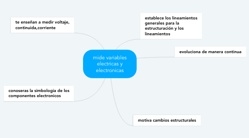 Mind Map: mide variables electricas y electronicas
