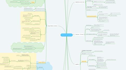 Mind Map: Federal Civil Procedure