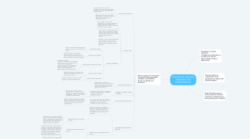 Mind Map: PROCESO DE CONTROL INTERNO Y SUS COMPONENTES