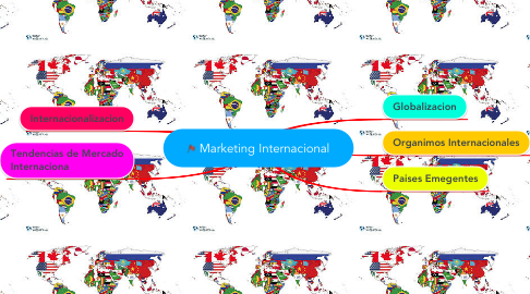 Mind Map: Marketing Internacional
