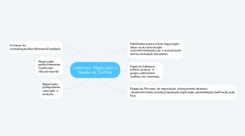 Mind Map: Liderança,  Negociação e Gestão de Conflitos