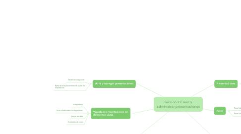 Mind Map: Lección 2:Crear y administrar presentaciones