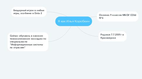 Mind Map: Я как Илья Коробкин