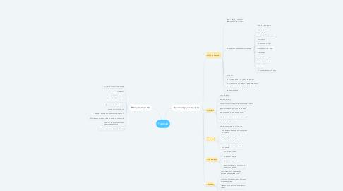 Mind Map: Госдом