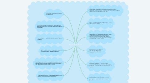 Mind Map: Organizadores visuales