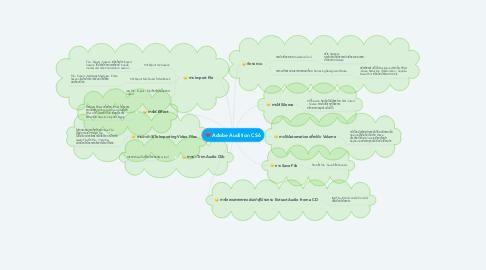 Mind Map: Adobe Audition CS6