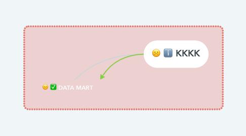 Mind Map: DATA MART