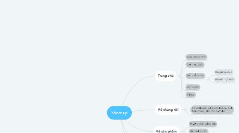 Mind Map: Sitemap