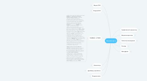 Mind Map: Видеокарта