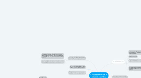 Mind Map: Características de la redacción jurídica