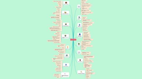 Mind Map: Je cherche