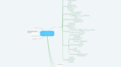 Mind Map: Lamdaschool -образовательный проект с постоплатой