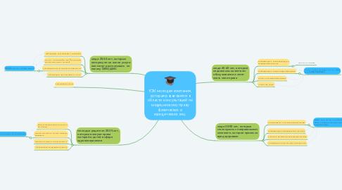 Mind Map: ЮМ молодая компания, которая развивается в области консультаций по медицинскому праву физических и юридических лиц.