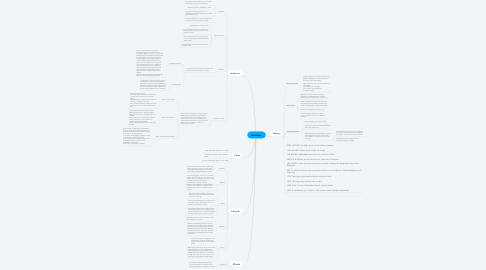 Mind Map: Hinduism