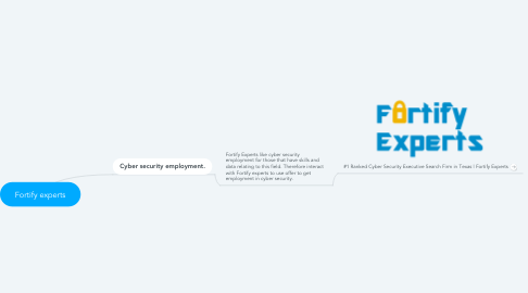 Mind Map: Fortify experts