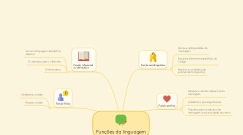 Mind Map: Funções da linguagem