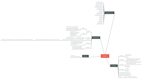 Mind Map: EDEMA