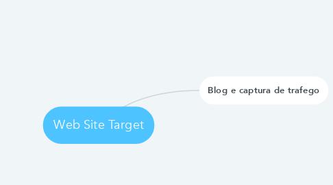 Mind Map: Web Site Target