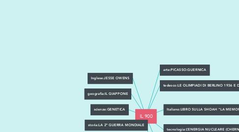 Mind Map: IL 900