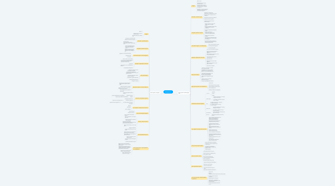 Mind Map: Мастеркласс