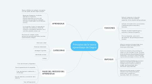 Mind Map: Principios de la teoría aprendizaje de Gagné