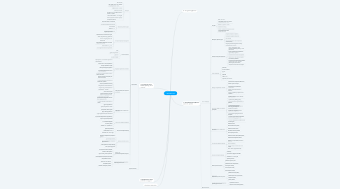 Mind Map: LambdaSchool