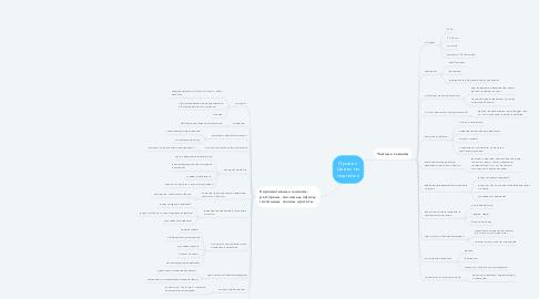 Mind Map: Проект: Цветы по подписке