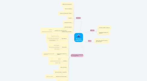 Mind Map: Employee engagement